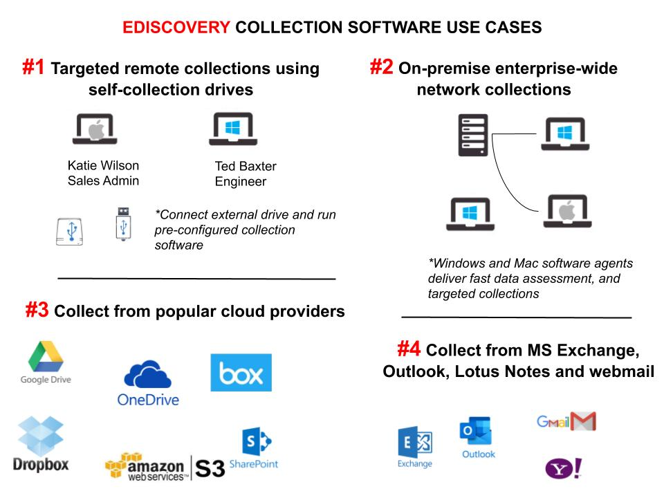 eDiscovery collection